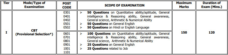 DRDO CEPTAM Admit Card 2019