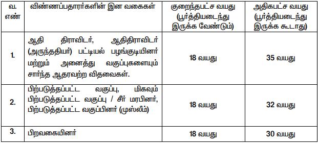TN Labour Recruitment 2020