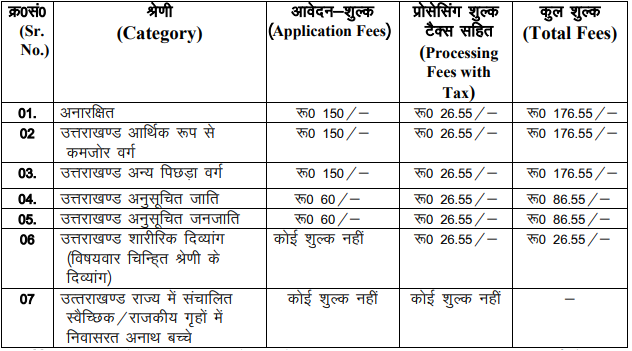 UKPSC Recruitment 2020