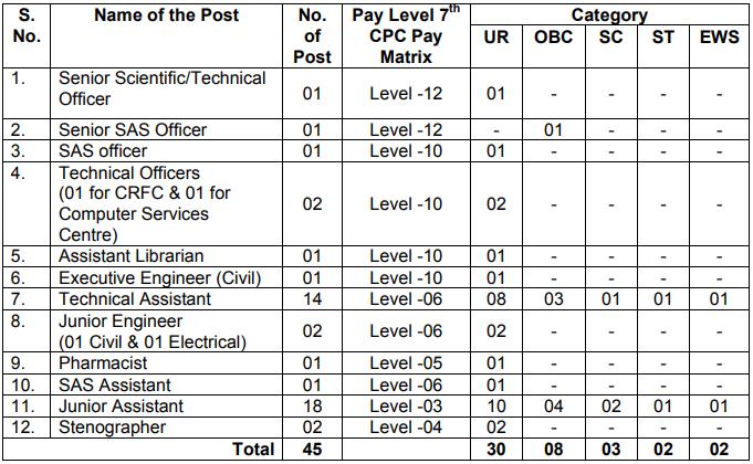 NIT Srinagar Recruitment 2020