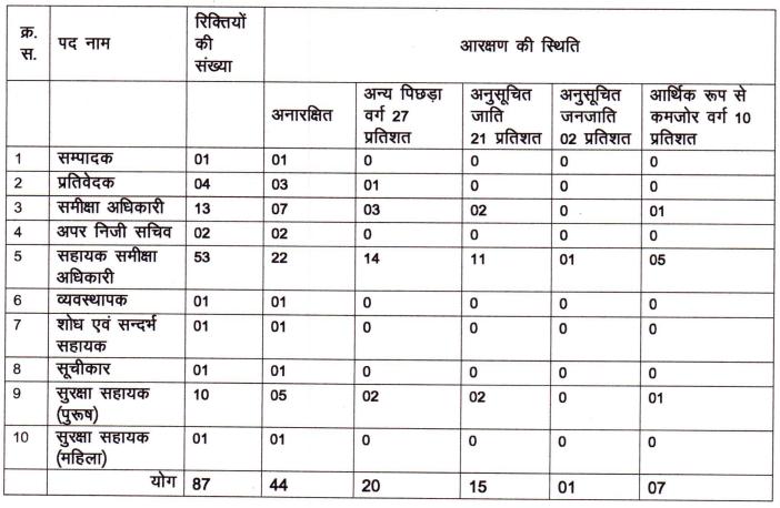 UP Vidhan Sabha Recruitment 2021
